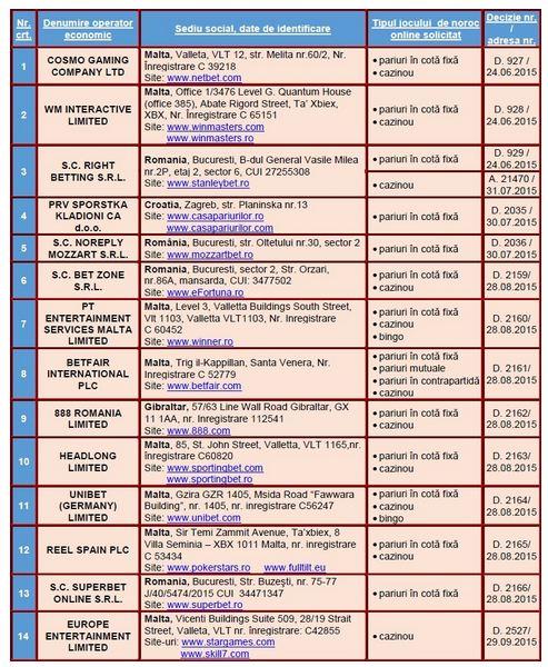 lista oficiala case pariuri cu licenta ONJN