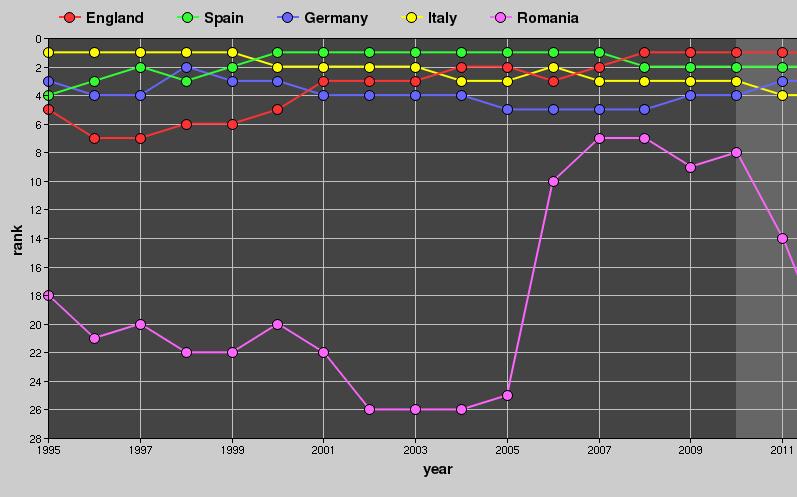 Dezastrul din cupele europene se reflecta in clasamentul UEFA