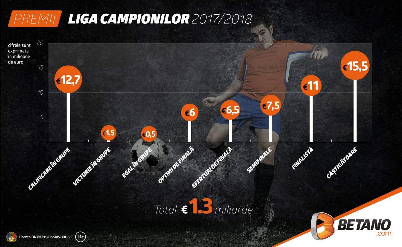 Începe Liga Campionilor, vezi suma pusă la bătaie de UEFA