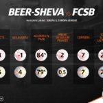 Analiza Betano inainte de Beer Sheva – FCSB
