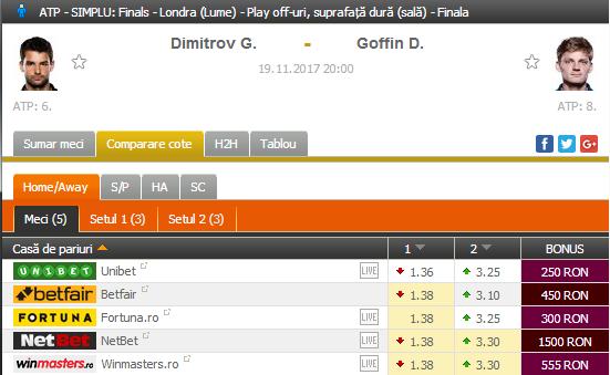 Dimitrov – Goffin | FINALA Turneul Campionilor