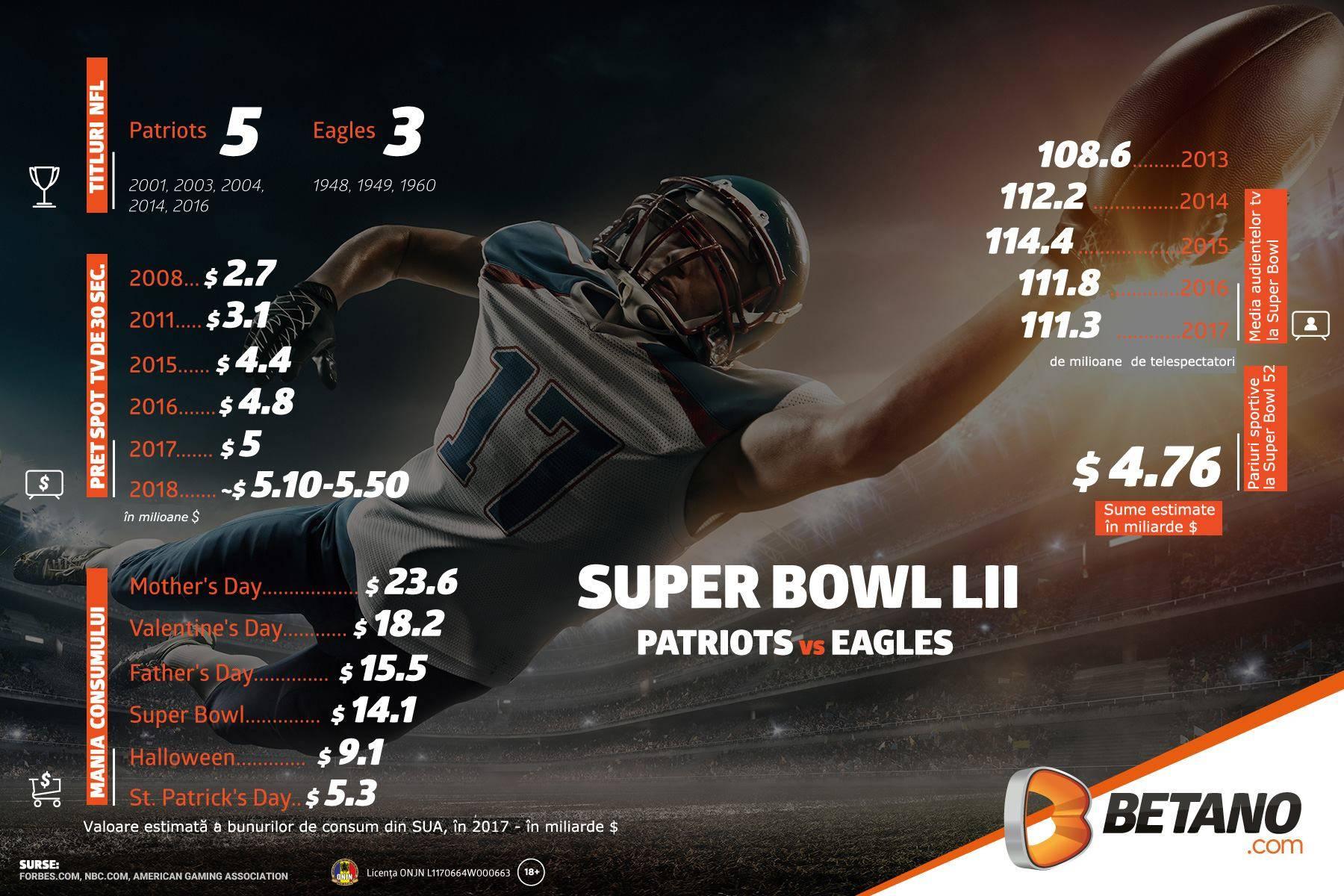 Ponturi NFL – Vlad a pregatit 10 pronosticuri pentru Super Bowl 52