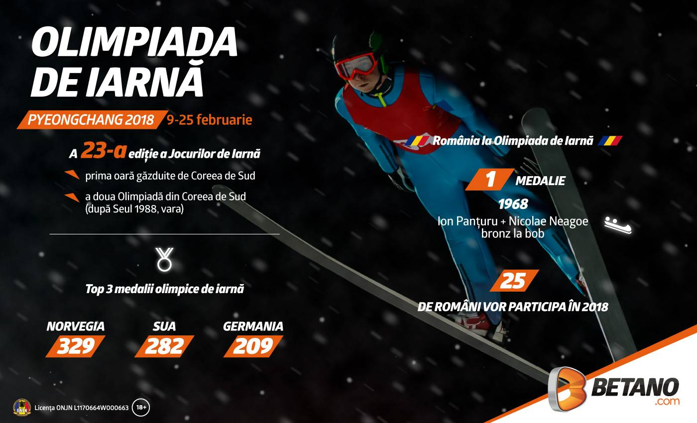Top 10 despre Jocurile Olimpice de Iarnă 2018