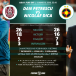 Ponturi pariuri – CFR Cluj – FCSB – Liga 1