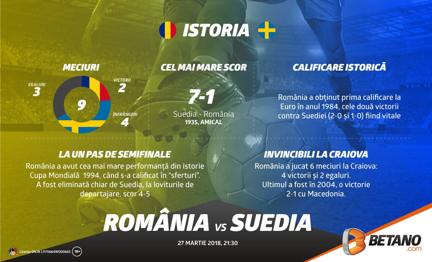 România – Suedia. Neînvinși în Cetatea Băniei