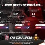 Pariuri speciale – Vlad a pregatit doua pronosticuri pentru incinsul duel CFR – FCSB