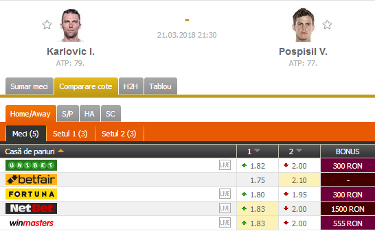 PONTURI Miami ATP – Karlovic vs. Pospisil