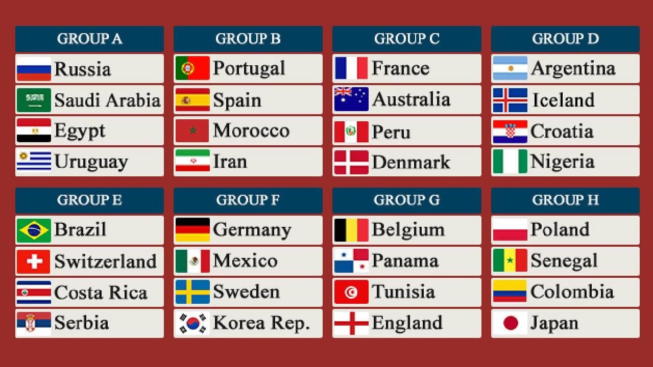 Analiza grupelor de la Cupa Mondiala 2018 din Rusia