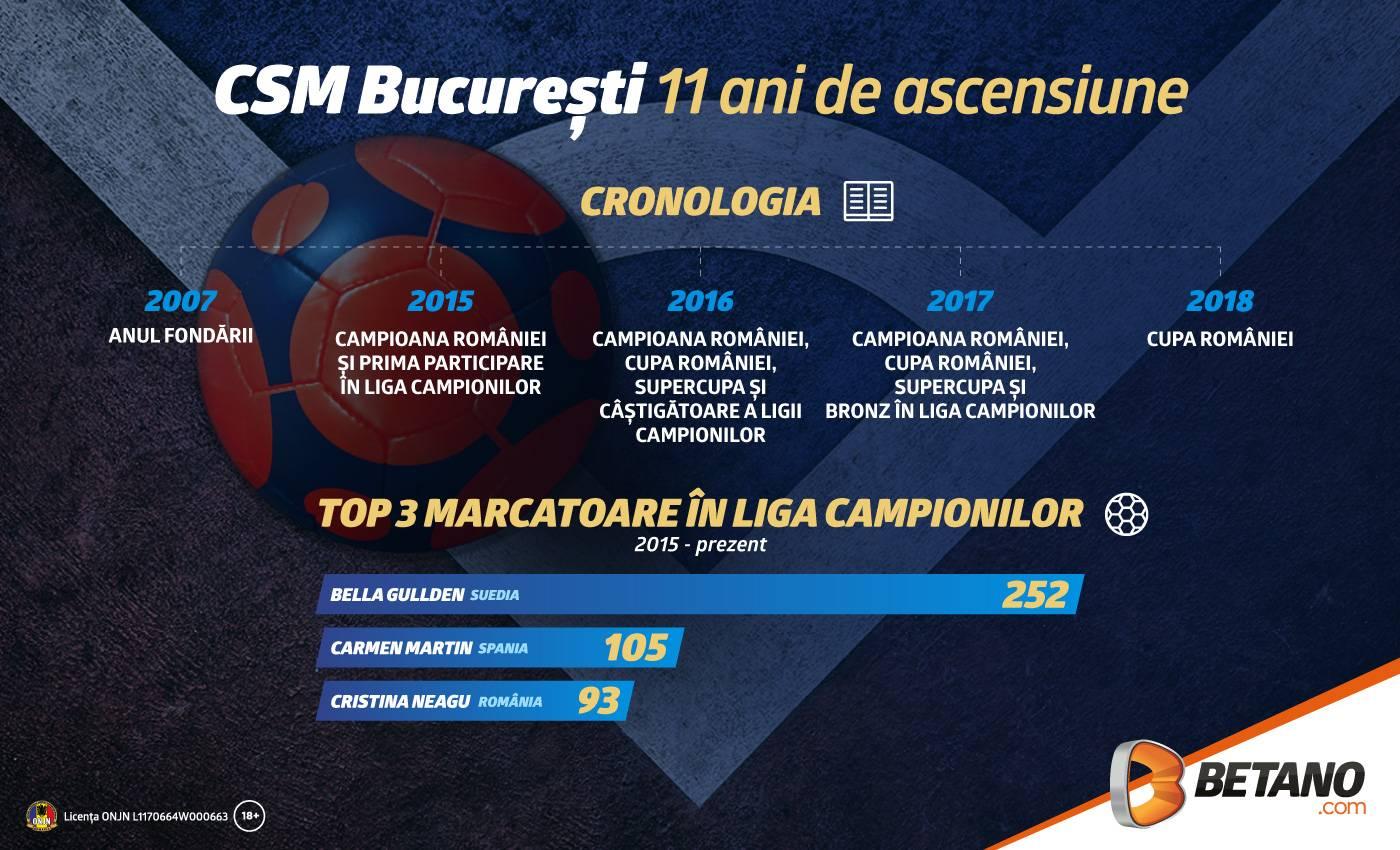 CSM București, la un pas de final 4