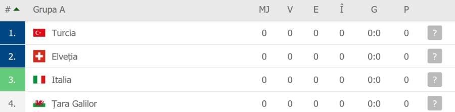 Grupa A la Euro 2020 - echipe, sanse de calificare si cote pariuri