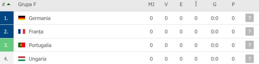 Grupa F la Euro 2020 - echipe, sanse de calificare si cote pariuri