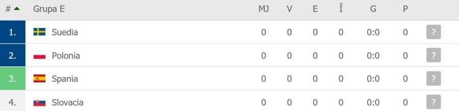 Grupa E la Euro 2020 - echipe, sanse de calificare si cote pariuri