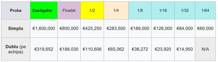 Premii Roland Garros 2021